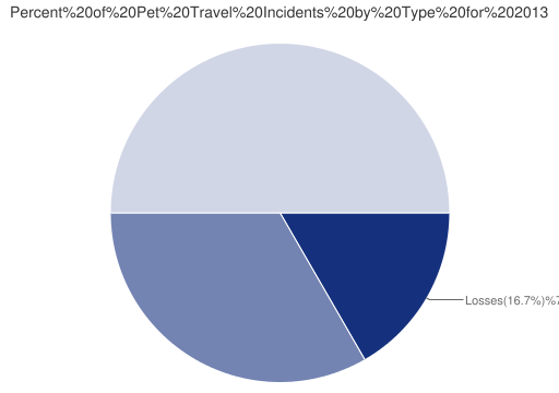 Pet Travel Incidents Types for 2013}